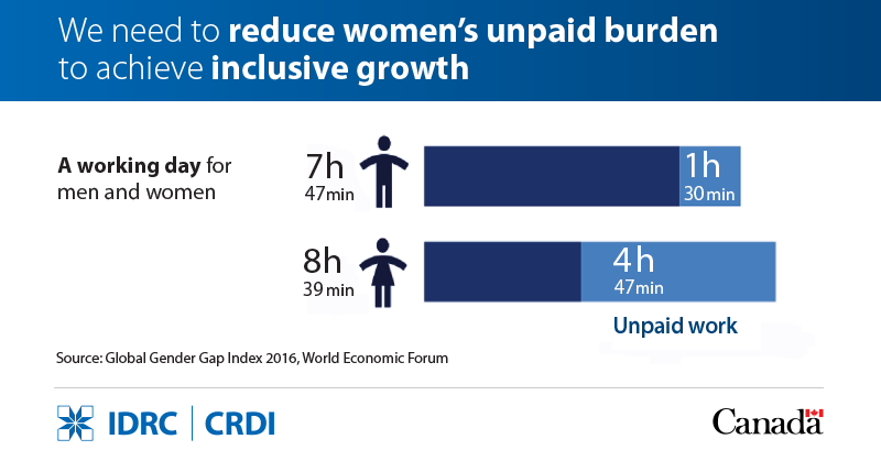 unpaid work infographic: We need to reduce women's unpaid burden to achieve inclusive growth. A working day for men and women, 7 hours and 47 minutes for men of which 1 hour is unpaid, 8 hours and 39 minutes for women, 4 hours are unpaid